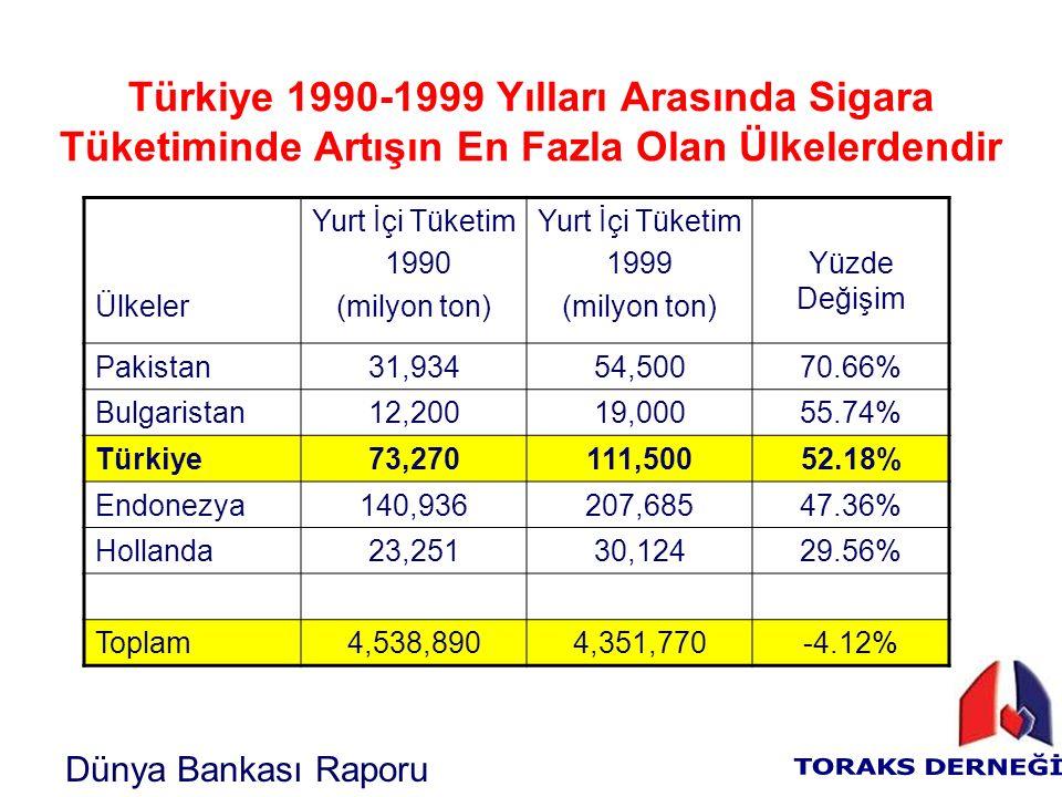 Türkiye 1990-1999 Yılları Arasında Sigara Tüketiminde Artışın En Fazla Olan Ülkelerdendir Ülkeler Yurt İçi Tüketim 1990 (milyon ton) Yurt İçi Tüketim 1999 (milyon ton) Yüzde Değişim Pakistan31,93454,50070.66% Bulgaristan12,20019,00055.74% Türkiye73,270111,50052.18% Endonezya140,936207,68547.36% Hollanda23,25130,12429.56% Toplam4,538,8904,351,770-4.12% Dünya Bankası Raporu