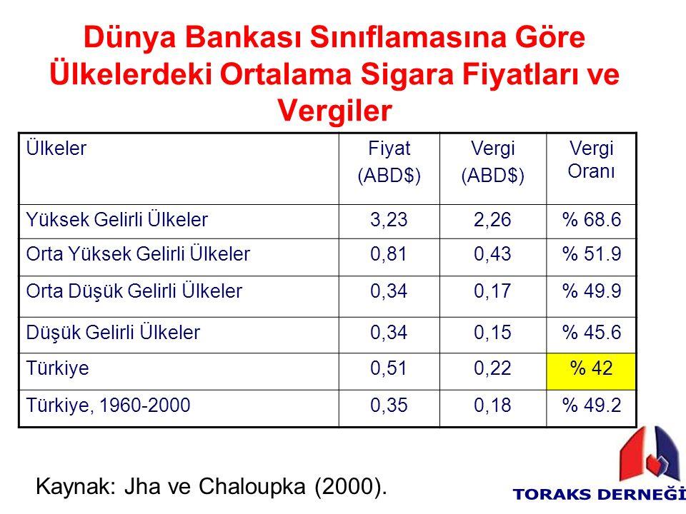 Dünya Bankası Sınıflamasına Göre Ülkelerdeki Ortalama Sigara Fiyatları ve Vergiler ÜlkelerFiyat (ABD$) Vergi (ABD$) Vergi Oranı Yüksek Gelirli Ülkeler3,232,26% 68.6 Orta Yüksek Gelirli Ülkeler0,810,43% 51.9 Orta Düşük Gelirli Ülkeler0,340,17% 49.9 Düşük Gelirli Ülkeler0,340,15% 45.6 Türkiye0,510,22% 42 Türkiye, 1960-20000,350,18% 49.2 Kaynak: Jha ve Chaloupka (2000).