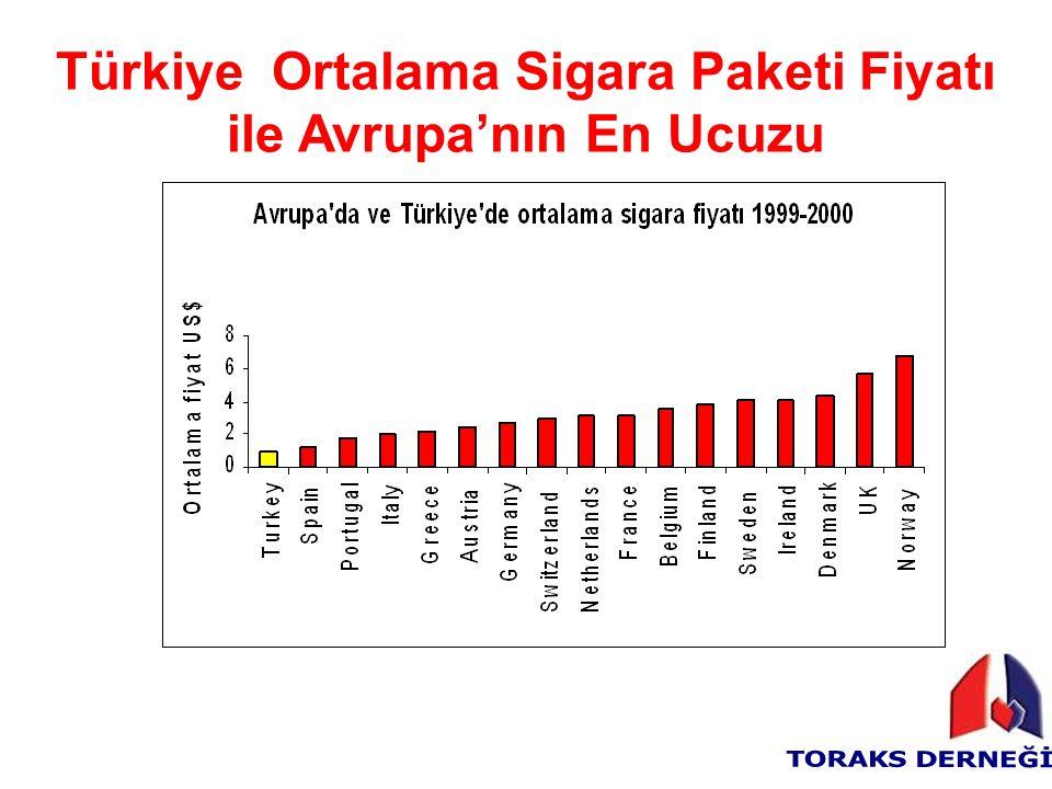 Türkiye Ortalama Sigara Paketi Fiyatı ile Avrupa'nın En Ucuzu