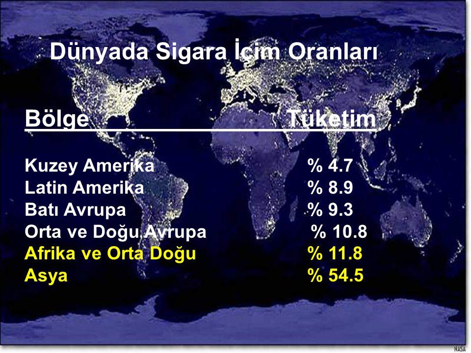 Dünyada Sigara İçim Oranları Bölge Tüketim Kuzey Amerika% 4.7 Latin Amerika% 8.9 Batı Avrupa% 9.3 Orta ve Doğu Avrupa % 10.8 Afrika ve Orta Doğu% 11.8 Asya% 54.5