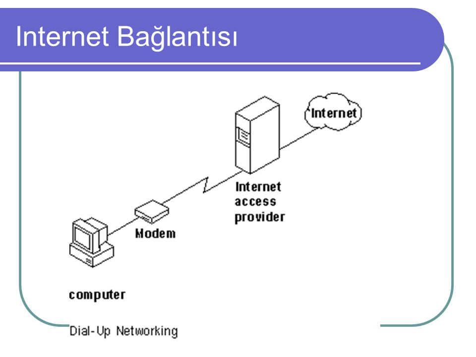 Internet Bağlantısı