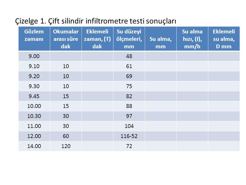 Çizelge 1. Çift silindir infiltrometre testi sonuçları Gözlem zamanı Okumalar arası süre dak Eklemeli zaman, (T) dak Su düzeyi ölçmeleri, mm Su alma,