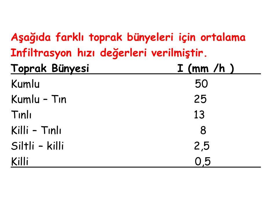 Aşağıda farklı toprak bünyeleri için ortalama Infiltrasyon hızı değerleri verilmiştir. Toprak BünyesiI (mm /h ) Kumlu 50 Kumlu – Tın 25 Tınlı 13 Killi