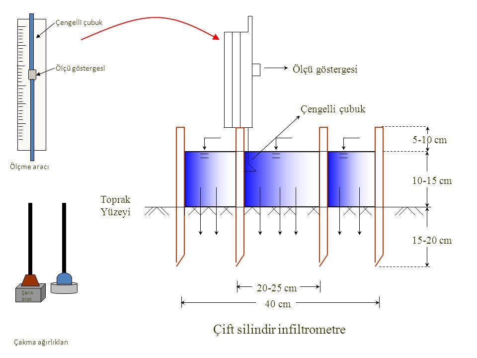 10-15 cm 15-20 cm 20-25 cm 40 cm Çengelli çubuk Ölçü göstergesi Çift silindir infiltrometre 5-10 cm Toprak Yüzeyi Ölçü göstergesi Çengelli çubuk Ölçme