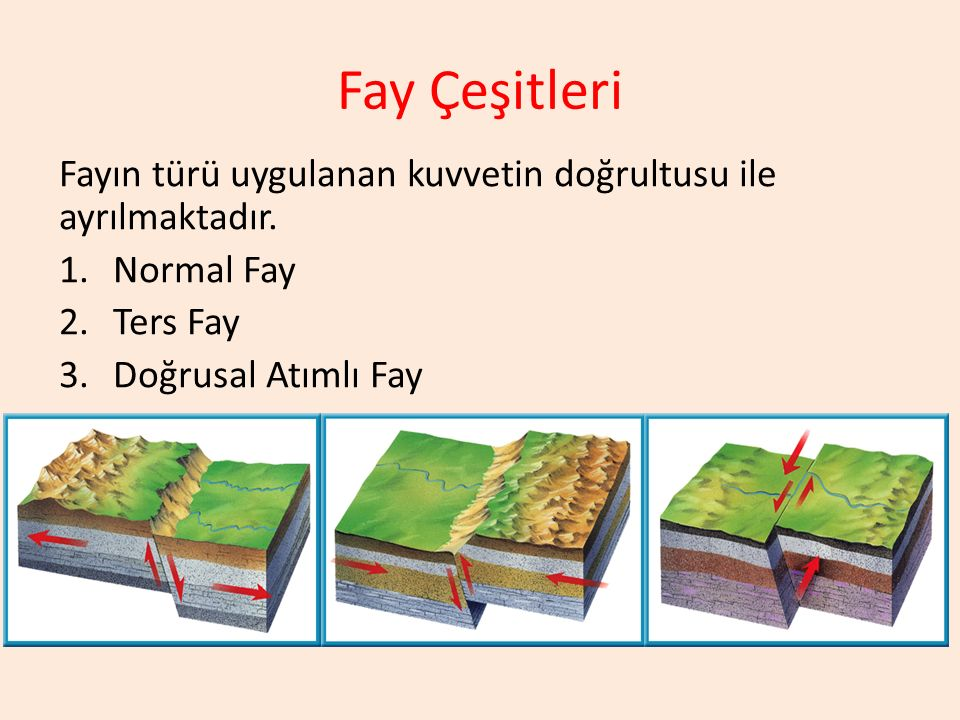 Fay Çeşitleri Fayın türü uygulanan kuvvetin doğrultusu ile ayrılmaktadır. 1.Normal Fay 2.Ters Fay 3.Doğrusal Atımlı Fay
