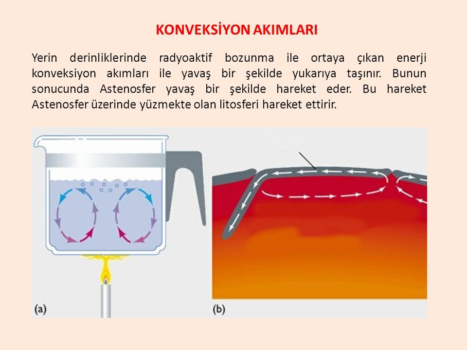 KONVEKSİYON AKIMLARI Yerin derinliklerinde radyoaktif bozunma ile ortaya çıkan enerji konveksiyon akımları ile yavaş bir şekilde yukarıya taşınır. Bun