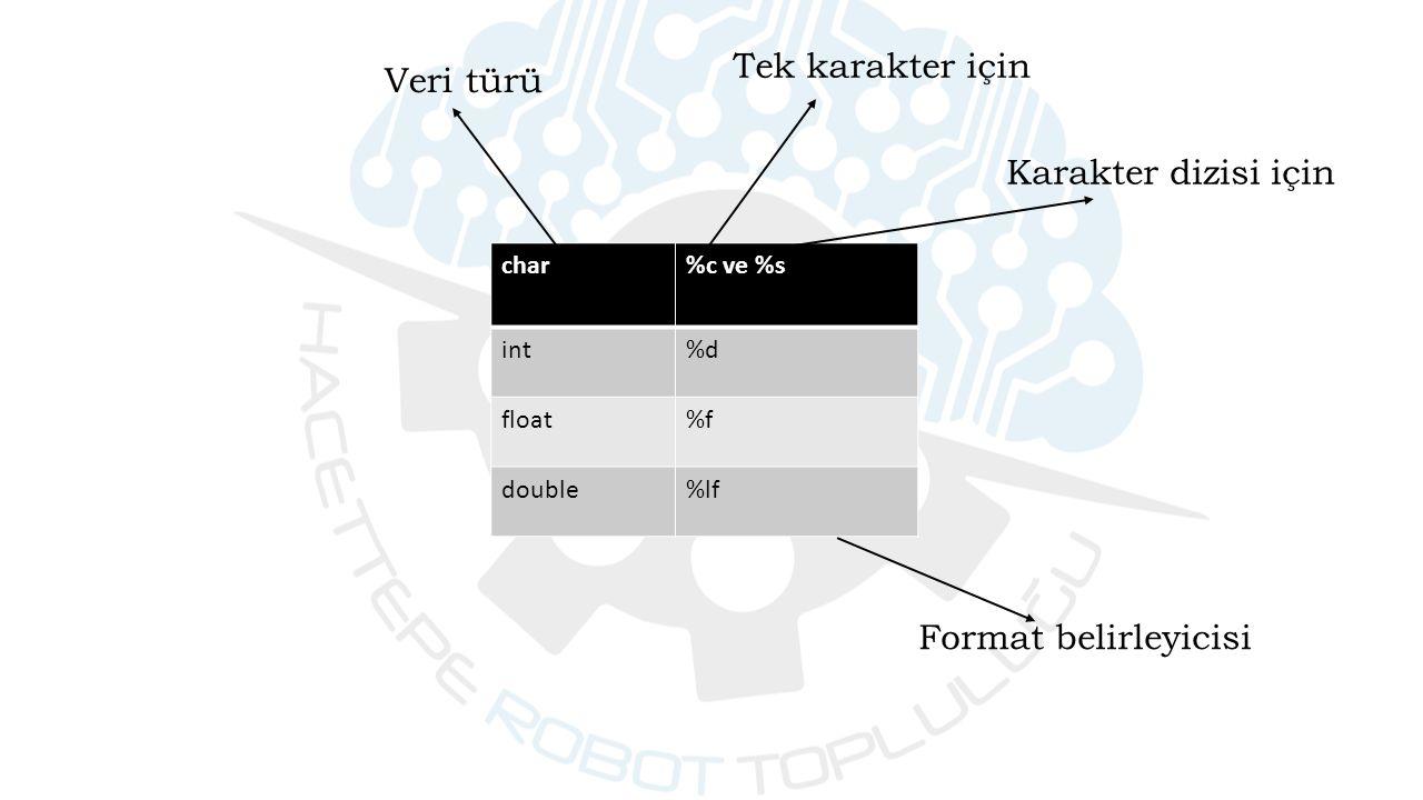 Veri türü char%c ve %s int%d float%f double%lf Tek karakter için Karakter dizisi için Format belirleyicisi