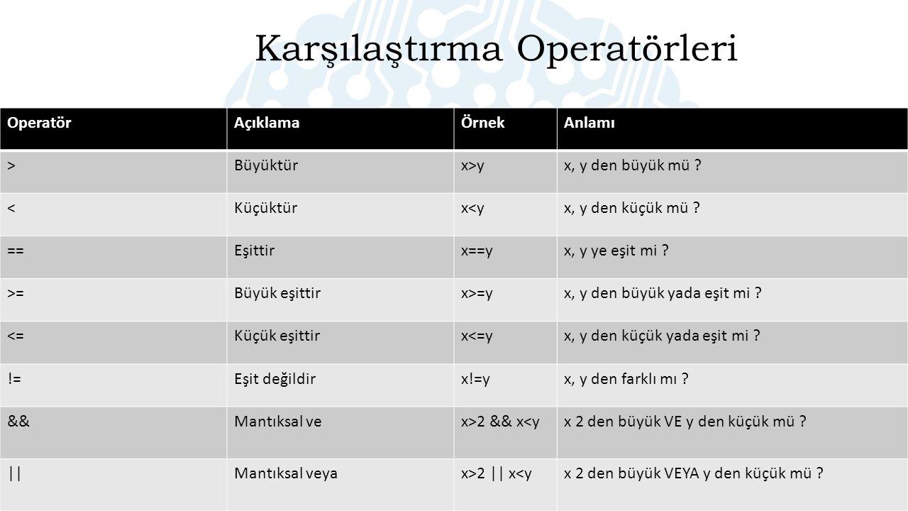 OperatörAçıklamaÖrnekAnlamı >Büyüktürx>yx, y den büyük mü .