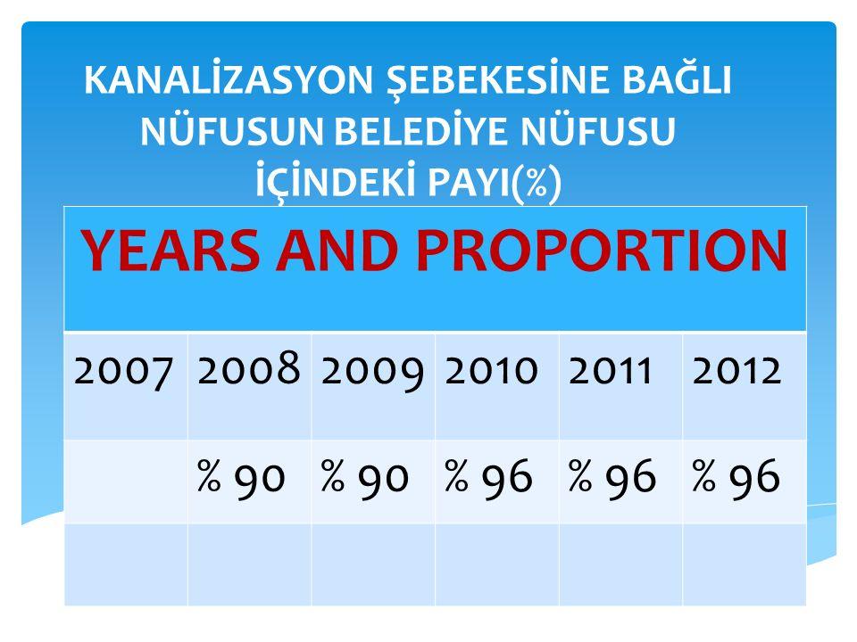 KANALİZASYON ŞEBEKESİNE BAĞLI NÜFUSUN BELEDİYE NÜFUSU İÇİNDEKİ PAYI(%) YEARS AND PROPORTION 200720082009201020112012 % 90 % 96
