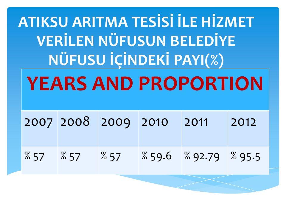 ATIKSU ARITMA TESİSİ İLE HİZMET VERİLEN NÜFUSUN BELEDİYE NÜFUSU İÇİNDEKİ PAYI(%) YEARS AND PROPORTION 200720082009201020112012 % 57 % 59.6% 92.79% 95.5