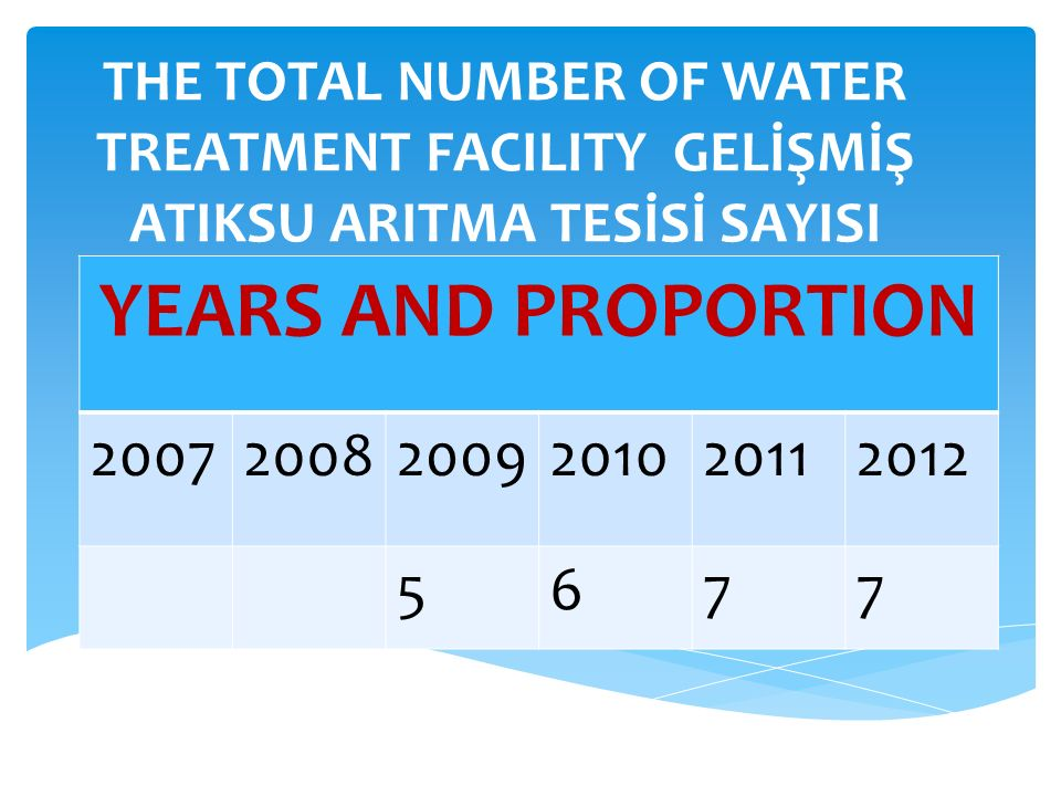THE TOTAL NUMBER OF WATER TREATMENT FACILITY GELİŞMİŞ ATIKSU ARITMA TESİSİ SAYISI YEARS AND PROPORTION 200720082009201020112012 5677
