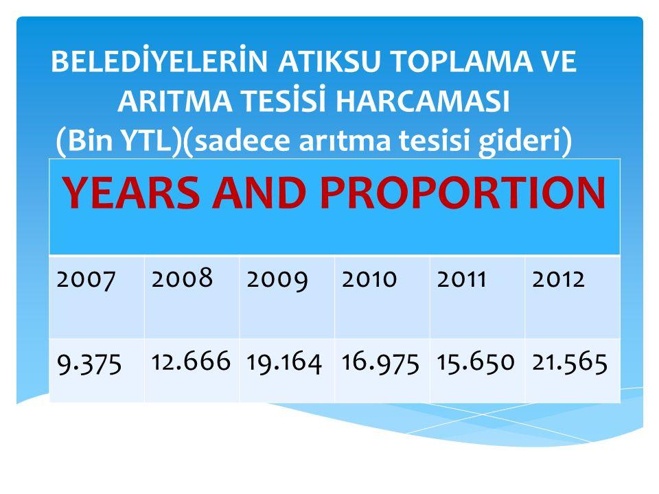 BELEDİYELERİN ATIKSU TOPLAMA VE ARITMA TESİSİ HARCAMASI (Bin YTL)(sadece arıtma tesisi gideri) YEARS AND PROPORTION 200720082009201020112012 9.37512.66619.16416.97515.65021.565
