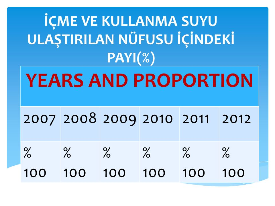 WATER COMSUMPTION PER PERSON A DAY YEARS AND PROPORTION 200720082009201020112012 %130%94%90%133%89