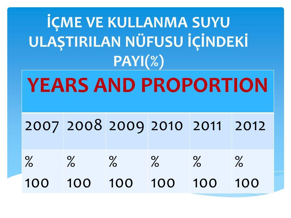 İÇME VE KULLANMA SUYU ULAŞTIRILAN NÜFUSU İÇİNDEKİ PAYI(%) YEARS AND PROPORTION 200720082009201020112012 % 100