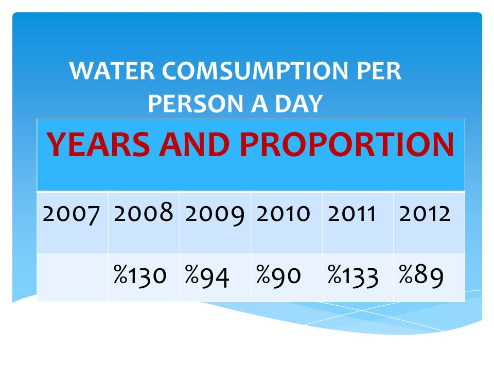 THE AMOUNT OF THE WATER SOURCE YEARS AND PROPORTION 200720082009201020112012 121.950130.400141.144141.384145.347