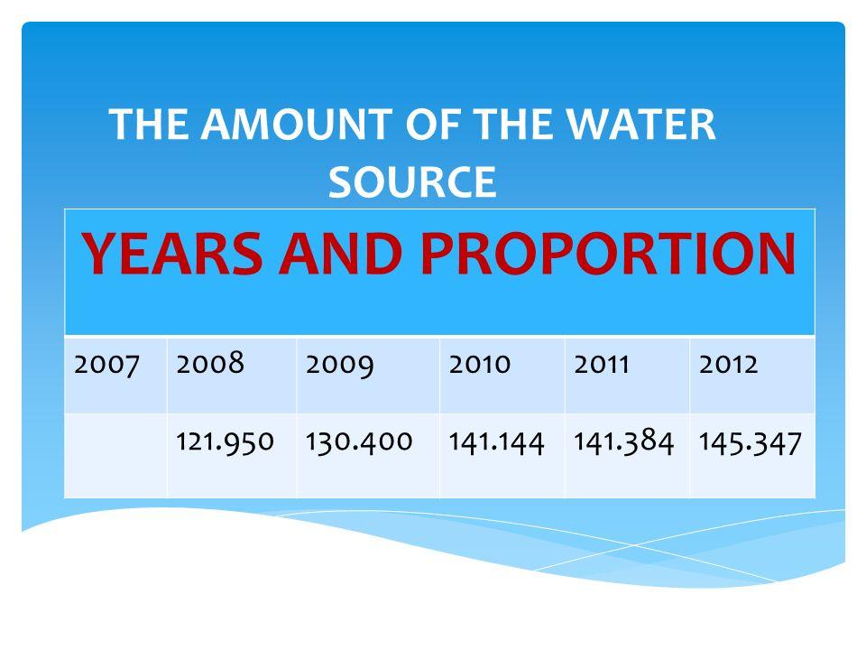 ARITMA TESİSİ İLE HİZMET VERİLEN NÜFUSUN BELEDİYE NÜFUSU İÇİNDEKİ PAYI(%) YEARS AND PROPORTION 200720082009201020112012 % 57 % 80% 90 % 92