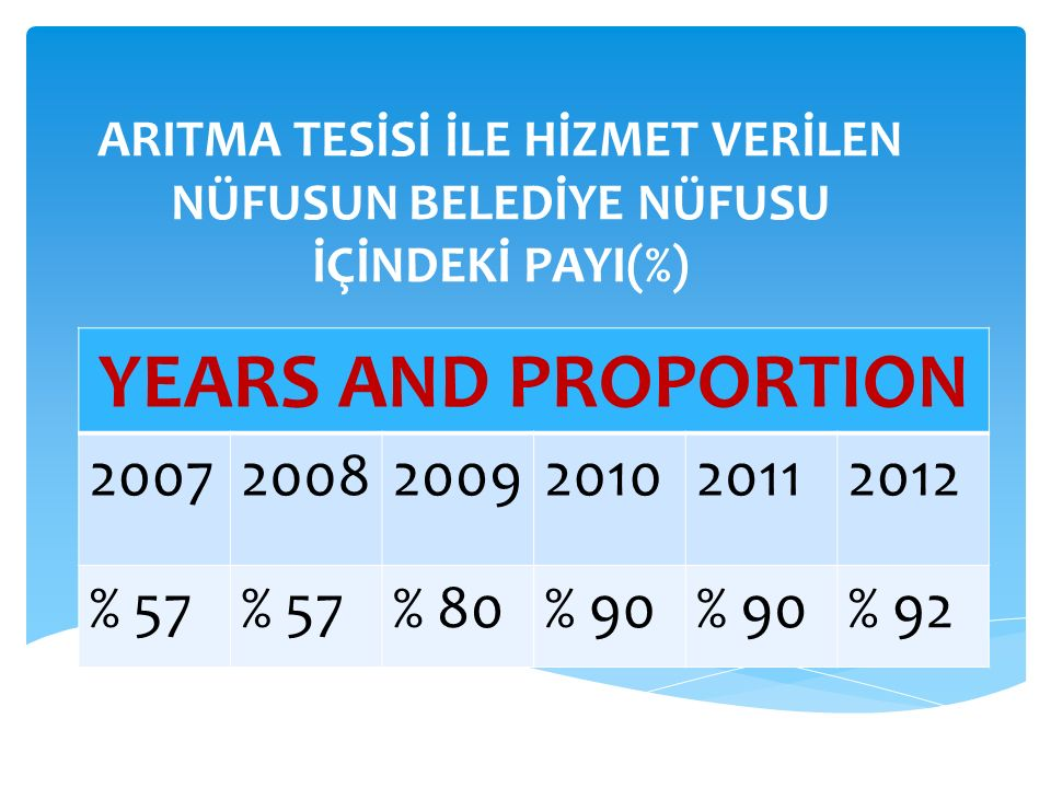 THE AMOUNT OF THE WATER PURIFIED IN THE TREATMENT FACILITY(1000 CUBIC METRES/YEAR) YEARS AND PROPORTION 200720082009201020112012 71.82373.500114000126.656125.677135.476