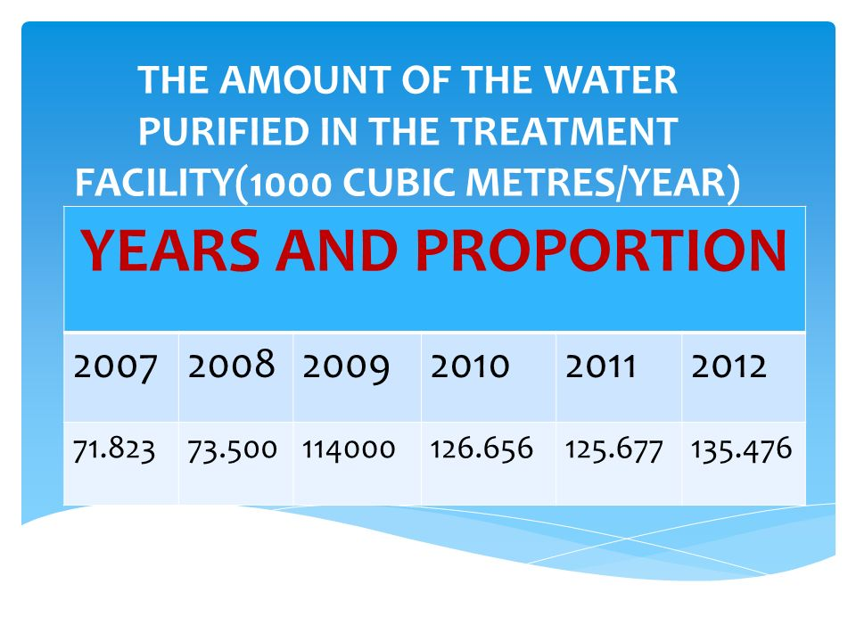 THE AMOUNT OF THE SURFACE WATER MUNICIPALITIES UTILIZE IN THE POTABLE AND TAP WATER SUPPLY NETWORK (1000 CUBIC METRES/YEAR) YEARS AND PROPORTION 200720082009201020112012 1.9002.4082.500126.656125.677135.476