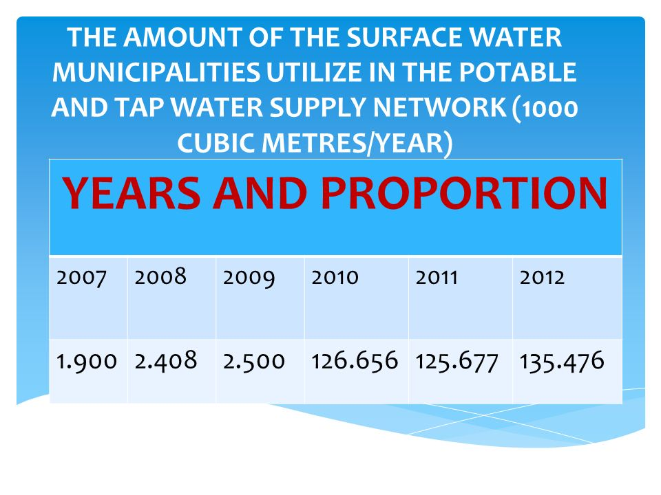 THE AMOUNT OF SUBSURFACE WATER MUNICIPALITIES UTILIZE FOR THE POTABLE AND TAP WATER SUPPLY NETWORK(1000 CUBIC METRES/YEAR) YEARS AND PROPORTION 200720082009201020112012 1.0536.8199.30015.50514.44014.998