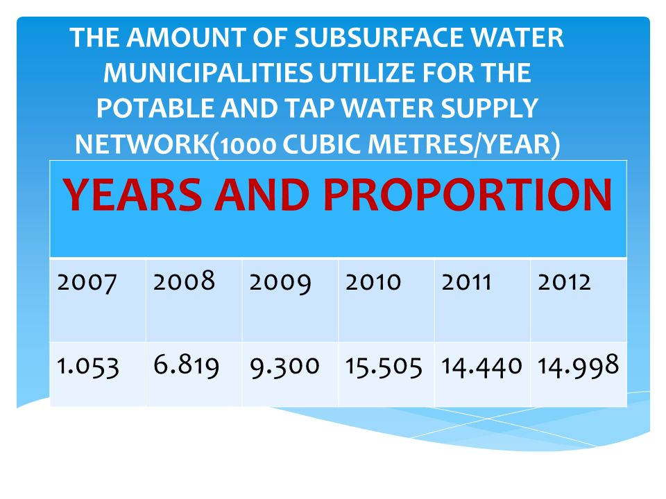 THE AMOUNT OF SUBSURFACE WATER MUNICIPALITIES UTILIZE FOR THE POTABLE AND TAP WATER SUPPLY NETWORK(1000 CUBIC METRES/YEAR) YEARS AND PROPORTION 200720