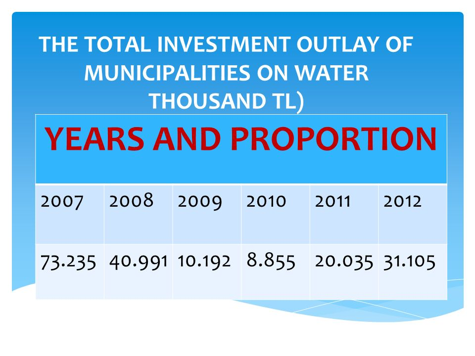 THE TOTAL INVESTMENT OUTLAY OF MUNICIPALITIES ON WATER THOUSAND TL) YEARS AND PROPORTION 200720082009201020112012 73.23540.99110.1928.85520.03531.105