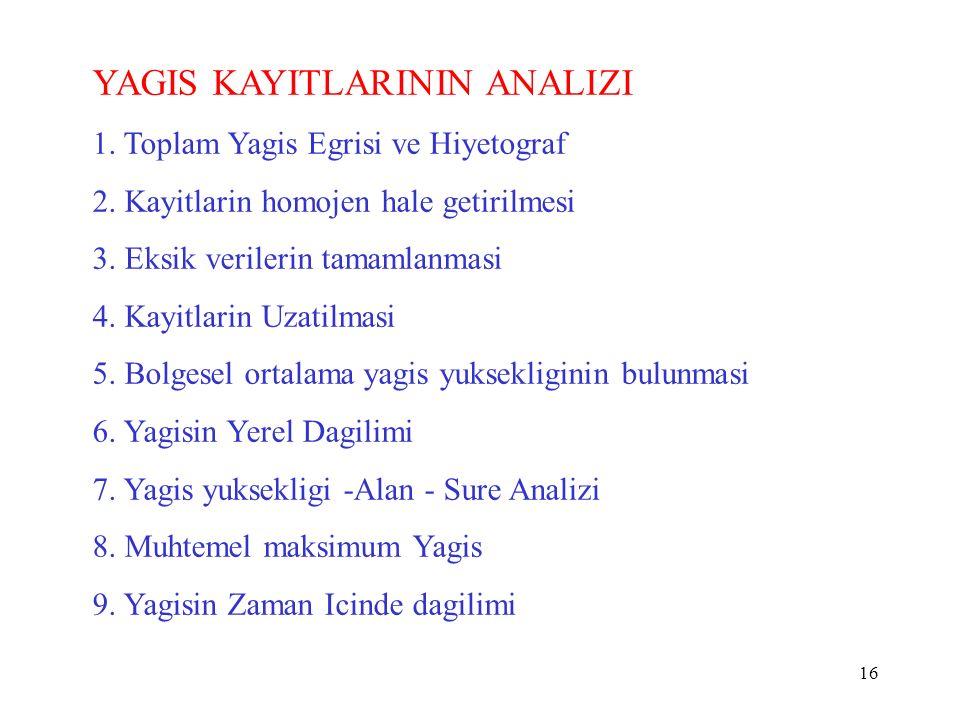 16 YAGIS KAYITLARININ ANALIZI 1. Toplam Yagis Egrisi ve Hiyetograf 2.
