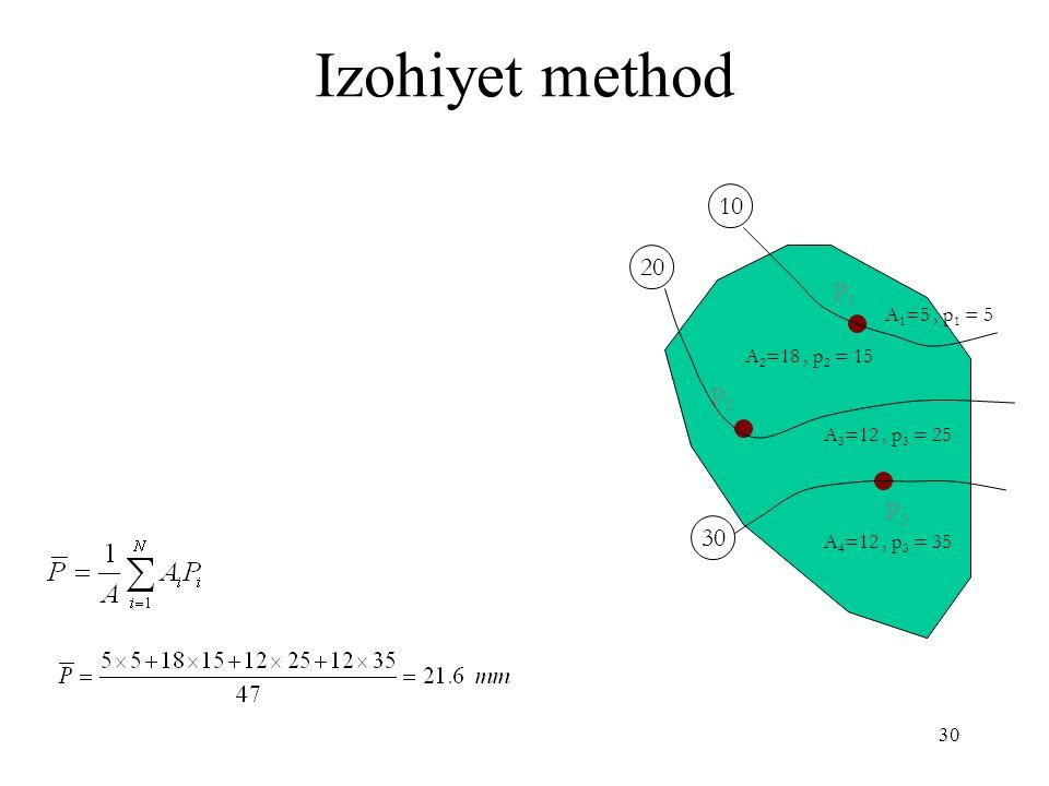 30 Izohiyet method P1P1 P2P2 P3P3 10 20 30 A 1 =5, p 1 = 5 A 2 =18, p 2 = 15 A 3 =12, p 3 = 25 A 4 =12, p 3 = 35