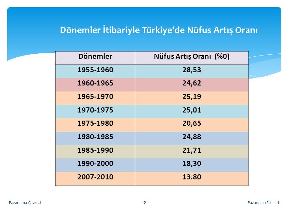Dönemler İtibariyle Türkiye'de Nüfus Artış Oranı DönemlerNüfus Artış Oranı (%0) 1955-196028,53 1960-196524,62 1965-197025,19 1970-197525,01 1975-19802
