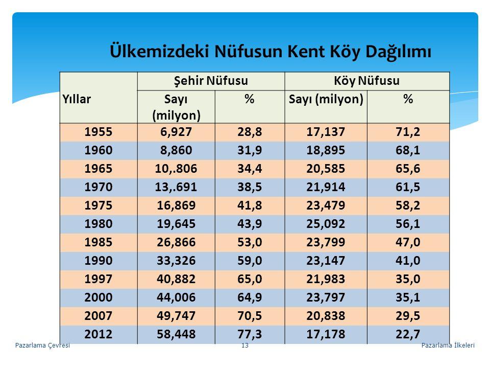 Ülkemizdeki Nüfusun Kent Köy Dağılımı Yıllar Şehir NüfusuKöy Nüfusu Sayı (milyon) % % 19556,92728,817,13771,2 19608,86031,918,89568,1 196510,.80634,42