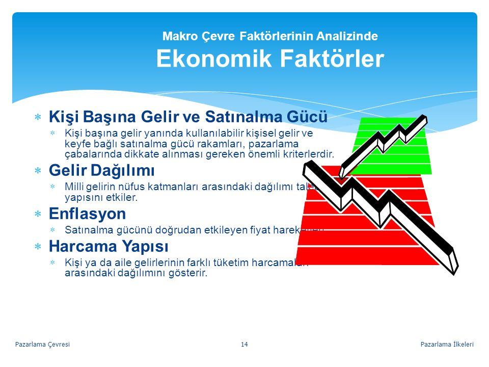 Makro Çevre Faktörlerinin Analizinde Ekonomik Faktörler  Kişi Başına Gelir ve Satınalma Gücü  Kişi başına gelir yanında kullanılabilir kişisel gelir