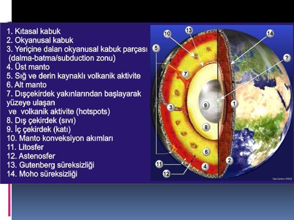 1.Homojen bir gaz bulutu 2. Dünyanın Isınması 3.
