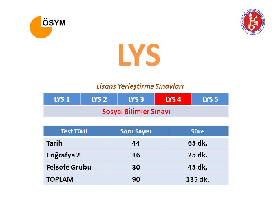 LYS 1LYS 2LYS 3LYS 4LYS 5 Sosyal Bilimler Sınavı Test TürüSoru SayısıSüre Tarih4465 dk. Coğrafya 21625 dk. Felsefe Grubu3045 dk. TOPLAM90135 dk. LYS L