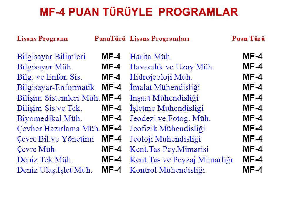 MF-4 PUAN T Ü R Ü YLE PROGRAMLAR Lisans Programı PuanTürüLisans Programları Puan Türü Bilgisayar Bilimleri MF-4 Harita Müh.