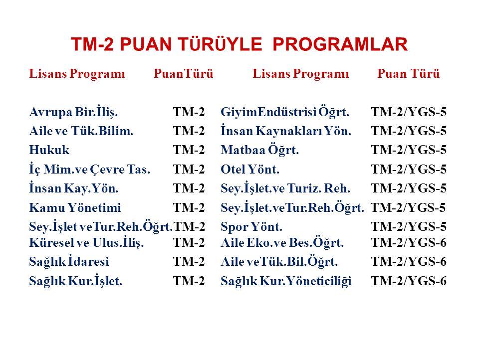 TM-2 PUAN T Ü R Ü YLE PROGRAMLAR Lisans Programı PuanTürü Lisans Programı Puan Türü Avrupa Bir.İliş.TM-2GiyimEndüstrisi Öğrt. TM-2/YGS-5 Aile ve Tük.B