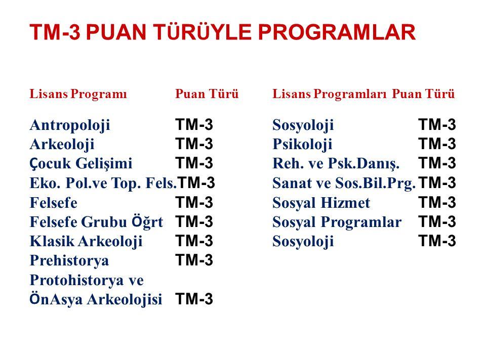 TM-3 PUAN T Ü R Ü YLE PROGRAMLAR Lisans ProgramıPuan Türü Lisans Programları Puan Türü Antropoloji TM-3 Sosyoloji TM-3 Arkeoloji TM-3 Psikoloji TM-3 Ç ocuk Gelişimi TM-3 Reh.