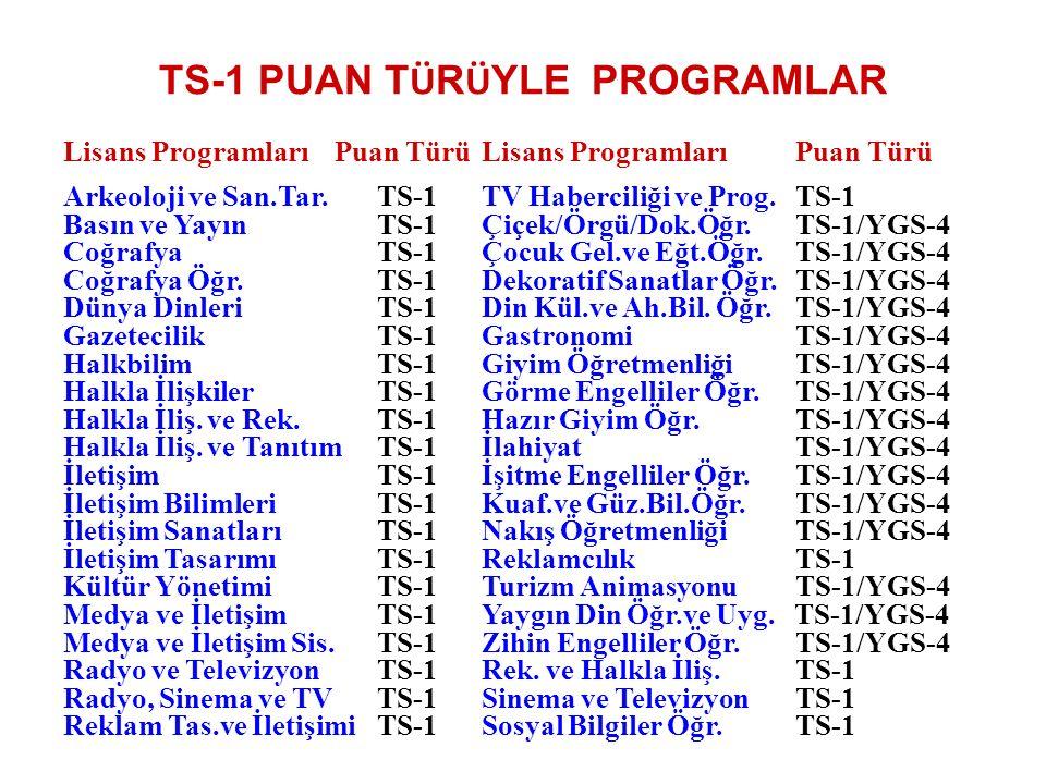 TS-1 PUAN T Ü R Ü YLE PROGRAMLAR Lisans Programları Puan TürüLisans Programları Puan Türü Arkeoloji ve San.Tar.TS-1TV Haberciliği ve Prog.TS-1 Basın ve YayınTS-1Çiçek/Örgü/Dok.Öğr.TS-1/YGS-4 CoğrafyaTS-1Çocuk Gel.ve Eğt.Öğr.TS-1/YGS-4 Coğrafya Öğr.TS-1Dekoratif Sanatlar Öğr.TS-1/YGS-4 Dünya Dinleri TS-1Din Kül.ve Ah.Bil.