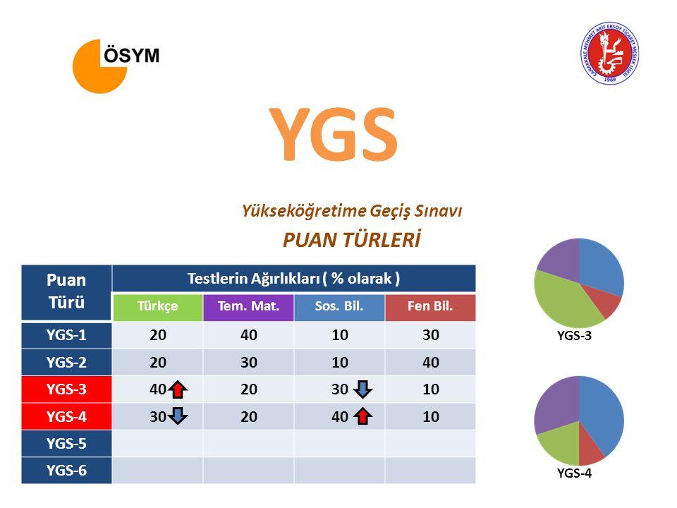 YGS Yükseköğretime Geçiş Sınavı PUAN TÜRLERİ Puan Türü Testlerin Ağırlıkları ( % olarak ) TürkçeTem.