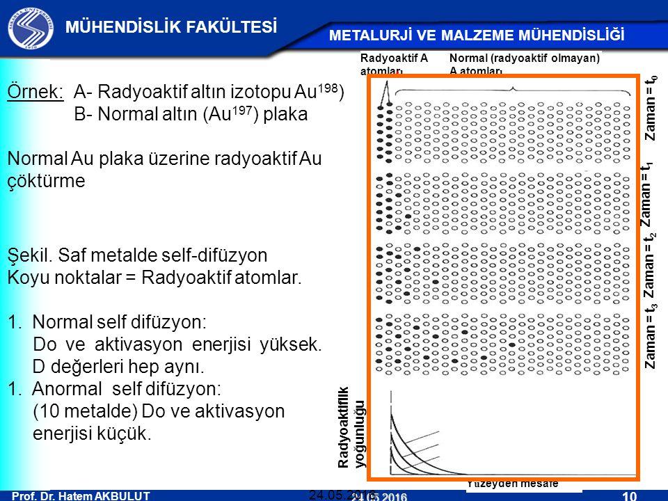 Prof. Dr. Hatem AKBULUT 10 MÜHENDİSLİK FAKÜLTESİ METALURJİ VE MALZEME MÜHENDİSLİĞİ 24.05.2016 24.05.2016 Örnek:A- Radyoaktif altın izotopu Au 198 ) B-