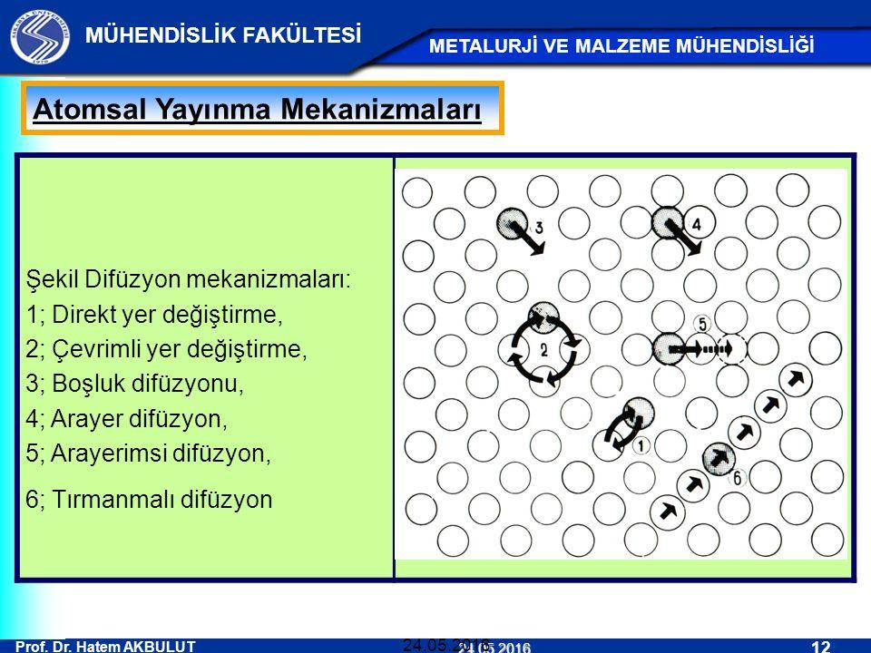 Prof. Dr. Hatem AKBULUT 12 MÜHENDİSLİK FAKÜLTESİ METALURJİ VE MALZEME MÜHENDİSLİĞİ 24.05.2016 24.05.2016 Atomsal Yayınma Mekanizmaları Şekil Difüzyon