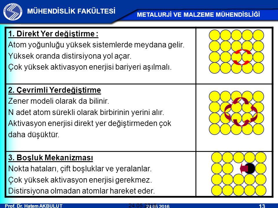 Prof. Dr. Hatem AKBULUT 13 MÜHENDİSLİK FAKÜLTESİ METALURJİ VE MALZEME MÜHENDİSLİĞİ 24.05.2016 24.05.2016 1. Direkt Yer değiştirme : Atom yoğunluğu yük
