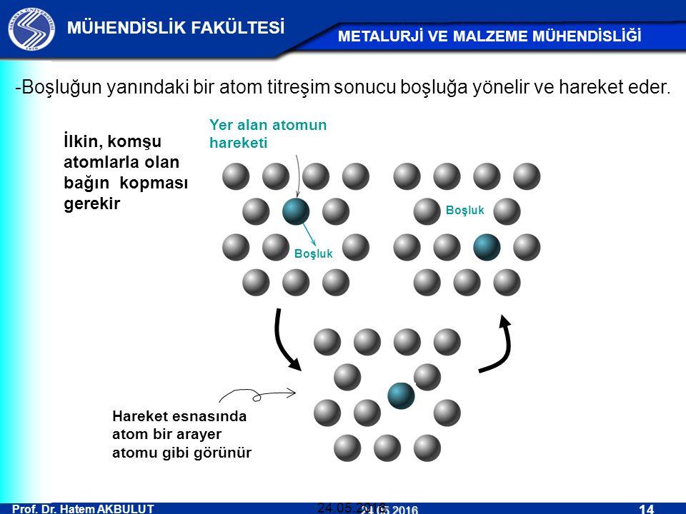 Prof. Dr. Hatem AKBULUT 14 MÜHENDİSLİK FAKÜLTESİ METALURJİ VE MALZEME MÜHENDİSLİĞİ 24.05.2016 24.05.2016 Hareket esnasında atom bir arayer atomu gibi