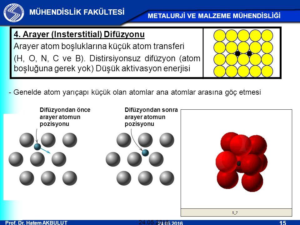 Prof. Dr. Hatem AKBULUT 15 MÜHENDİSLİK FAKÜLTESİ METALURJİ VE MALZEME MÜHENDİSLİĞİ 24.05.2016 24.05.2016 4. Arayer (Insterstitial) Difüzyonu Arayer at