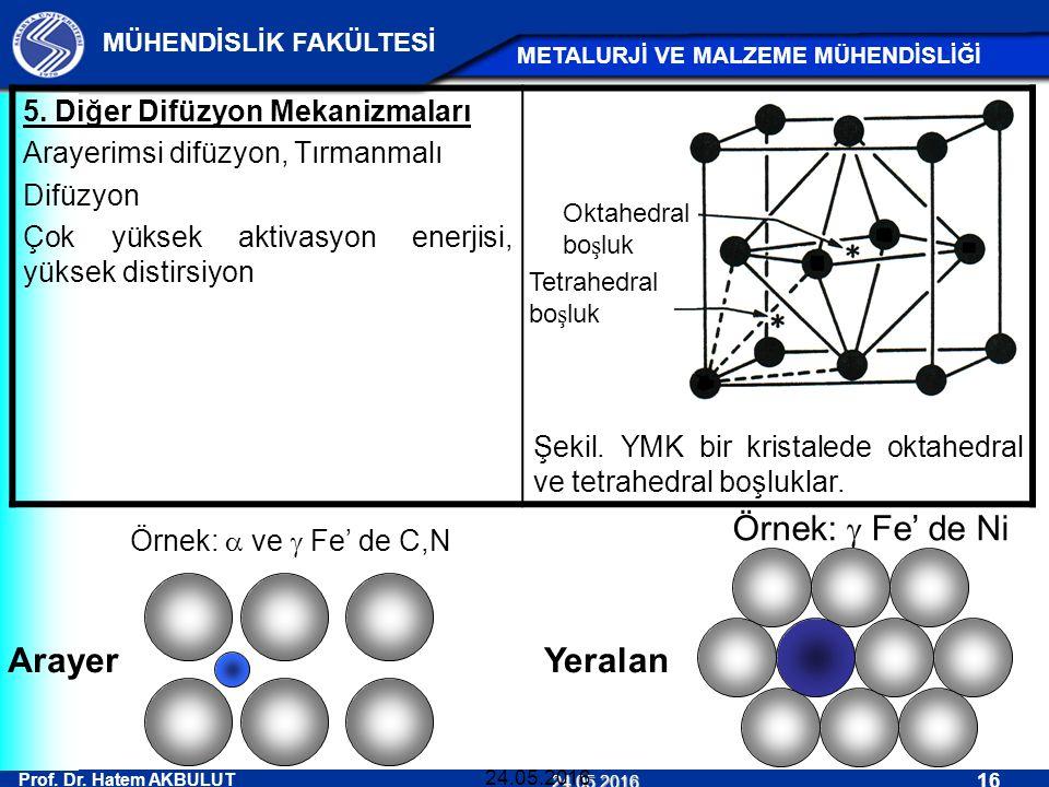 Prof. Dr. Hatem AKBULUT 16 MÜHENDİSLİK FAKÜLTESİ METALURJİ VE MALZEME MÜHENDİSLİĞİ 24.05.2016 24.05.2016 5. Diğer Difüzyon Mekanizmaları Arayerimsi di