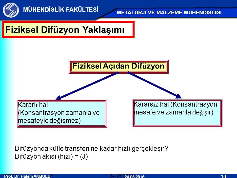 Prof. Dr. Hatem AKBULUT 19 MÜHENDİSLİK FAKÜLTESİ METALURJİ VE MALZEME MÜHENDİSLİĞİ 24.05.2016 24.05.2016 Fiziksel Açıdan Dif ü zyon Kararl ı hal (Kons