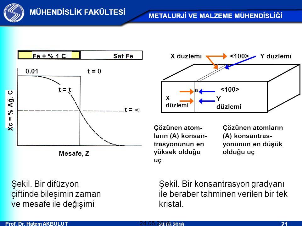 Prof. Dr. Hatem AKBULUT 21 MÜHENDİSLİK FAKÜLTESİ METALURJİ VE MALZEME MÜHENDİSLİĞİ 24.05.2016 24.05.2016 Şekil. Bir difüzyon çiftinde bileşimin zaman