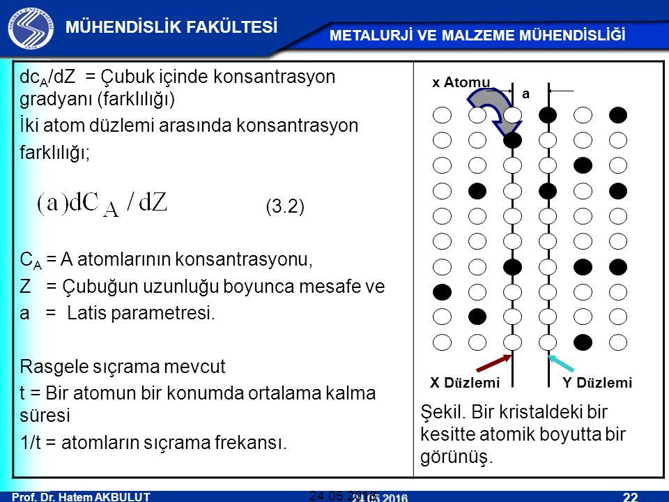 Prof. Dr. Hatem AKBULUT 22 MÜHENDİSLİK FAKÜLTESİ METALURJİ VE MALZEME MÜHENDİSLİĞİ 24.05.2016 24.05.2016 dc A /dZ = Çubuk içinde konsantrasyon gradyan