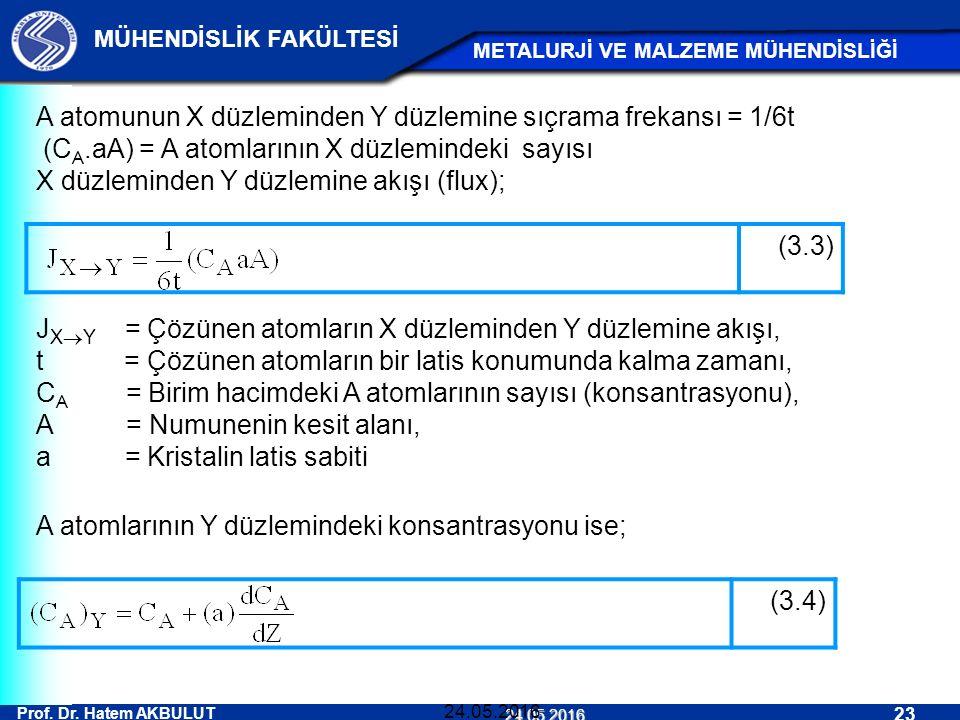 Prof. Dr. Hatem AKBULUT 23 MÜHENDİSLİK FAKÜLTESİ METALURJİ VE MALZEME MÜHENDİSLİĞİ 24.05.2016 24.05.2016 A atomunun X düzleminden Y düzlemine sıçrama