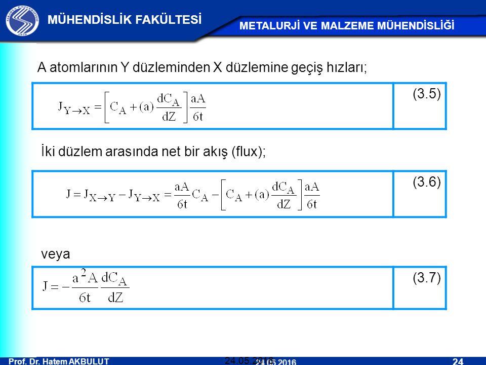 Prof. Dr. Hatem AKBULUT 24 MÜHENDİSLİK FAKÜLTESİ METALURJİ VE MALZEME MÜHENDİSLİĞİ 24.05.2016 24.05.2016 (3.5) A atomlarının Y düzleminden X düzlemine