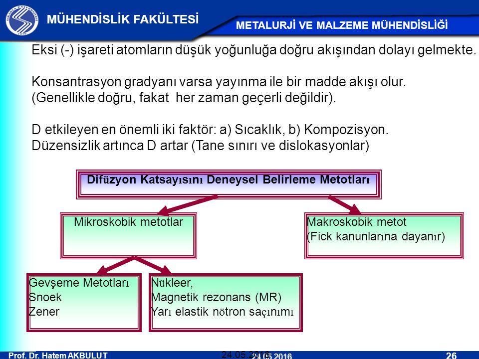 Prof. Dr. Hatem AKBULUT 26 MÜHENDİSLİK FAKÜLTESİ METALURJİ VE MALZEME MÜHENDİSLİĞİ 24.05.2016 24.05.2016 Eksi (-) işareti atomların düşük yoğunluğa do