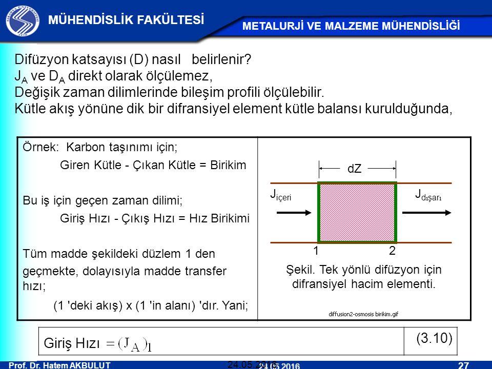 Prof. Dr. Hatem AKBULUT 27 MÜHENDİSLİK FAKÜLTESİ METALURJİ VE MALZEME MÜHENDİSLİĞİ 24.05.2016 24.05.2016 Difüzyon katsayısı (D) nasıl belirlenir? J A